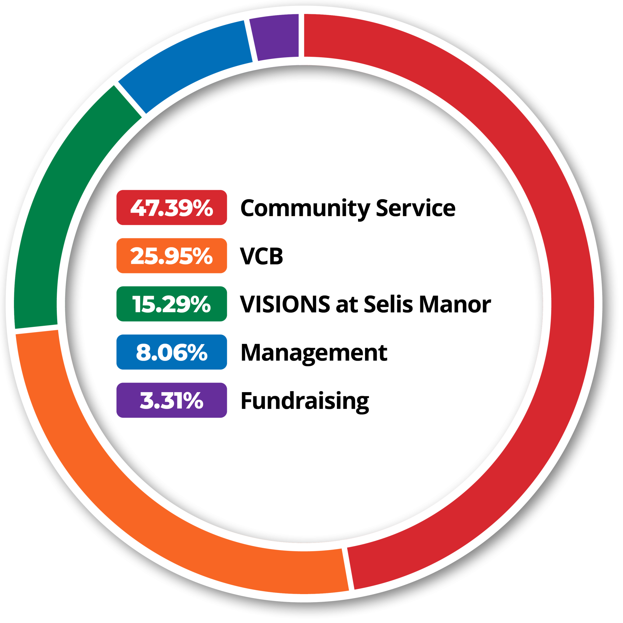 Donut chart: VISIONS Expenses. Community Services: 47.39% or $4,906,239. VISIONS Center on Blindness: 25.95% or $2,687,056. VISIONS at Selis Manor: 15.29% or $1,582,753. Program services account for 88.63% of VISIONS expenses, or $9,176,048. Management and General: 8.06% or $833,996. Fundraising: 3.51% or $343,283. Supporting services account for 11.37% of VISIONS expenses, or $1,177,279.