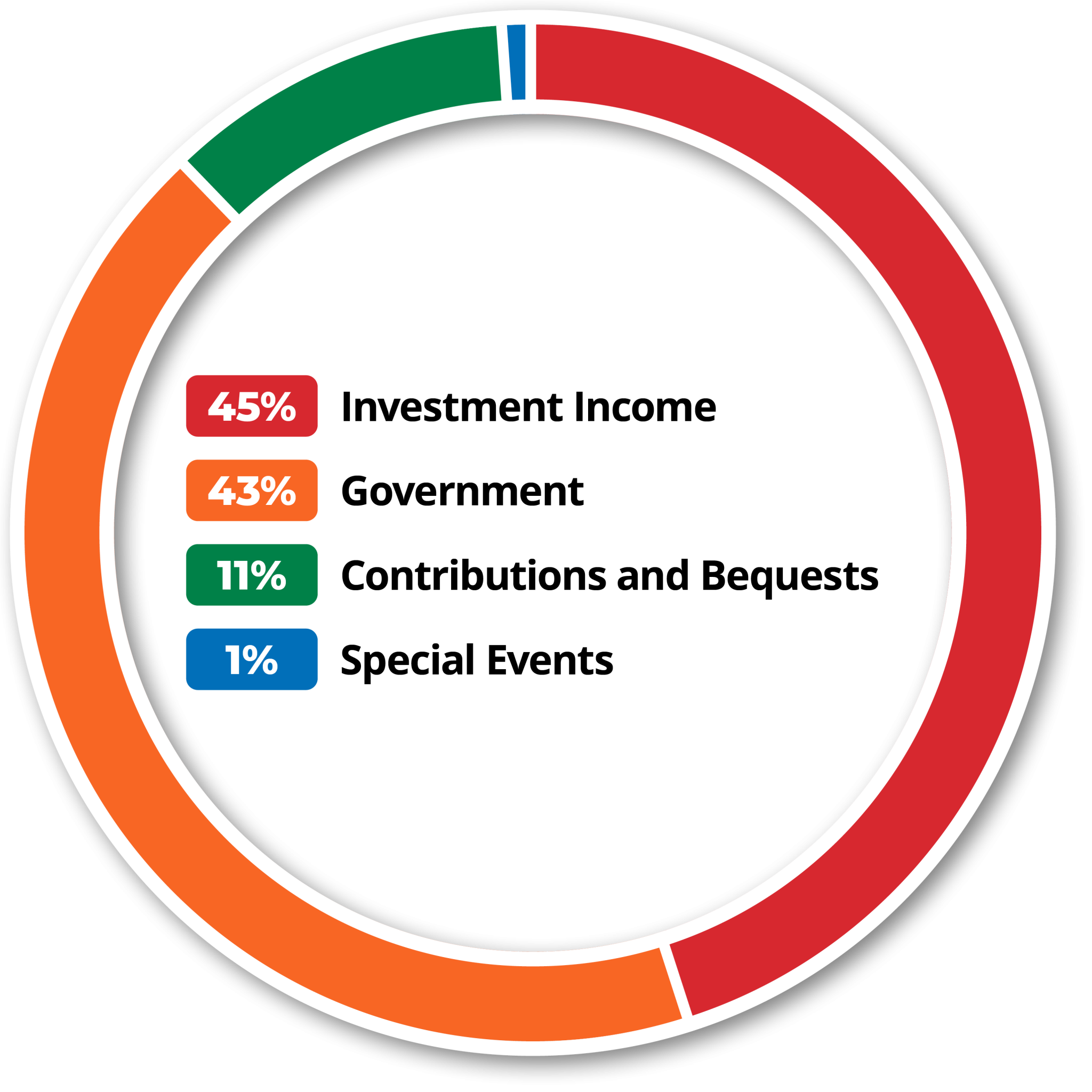 Donut chart: VISIONS Revenue Sources. Investment Income: 45%. Government: 43%. Contributions and Bequests: 11%. Special events: 1%.