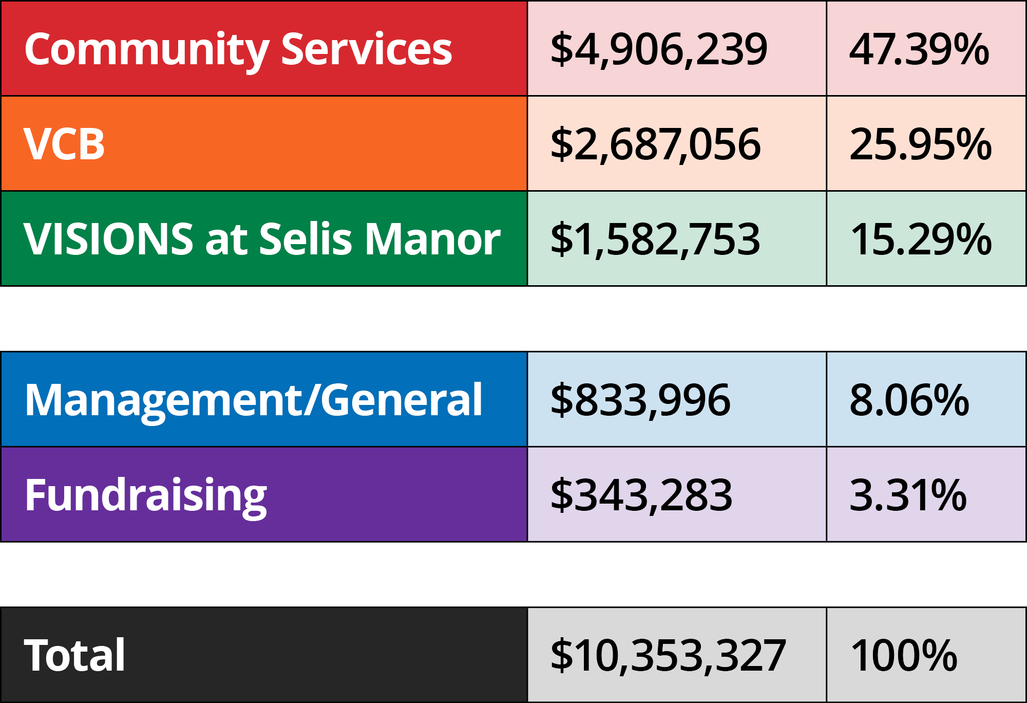 Table: VISIONS Expenses. Community Services: 47.39% or $4,906,239. VISIONS Center on Blindness: 25.95% or $2,687,056. VISIONS at Selis Manor: 15.29% or $1,582,753. Program services account for 88.63% of VISIONS expenses, or $9,176,048. Management and General: 8.06% or $833,996. Fundraising: 3.51% or $343,283. Supporting services account for 11.37% of VISIONS expenses, or $1,177,279.